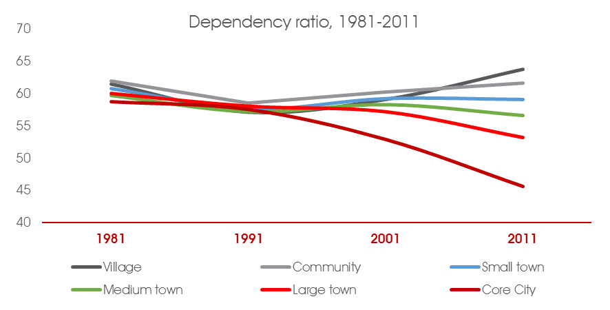 dependancy ratio 81to2011