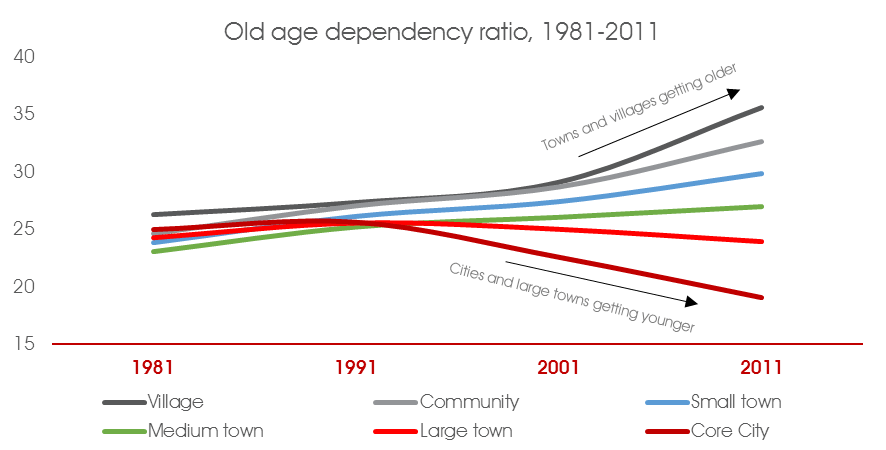 old age depenancy ratio 81 2011