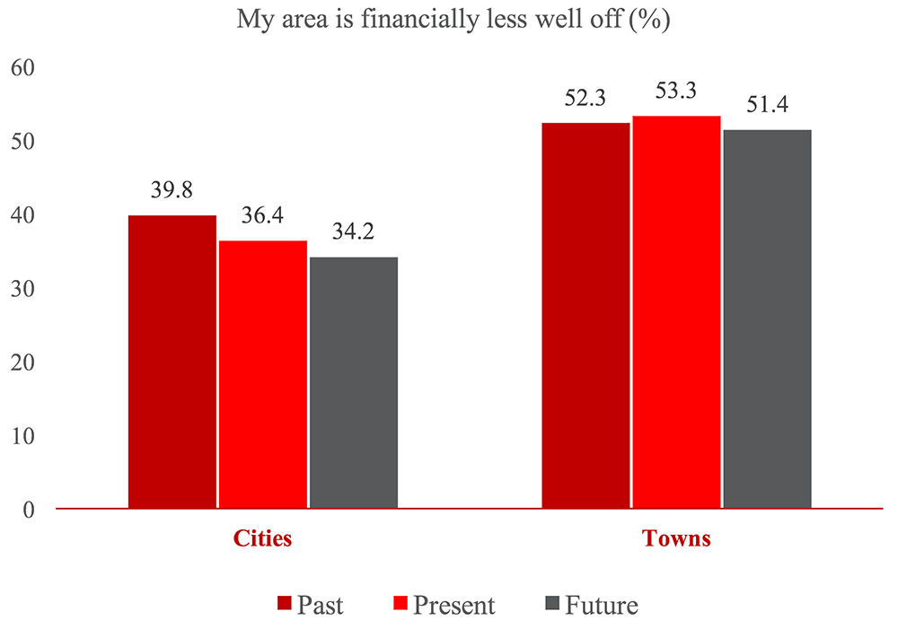 area financially less well off